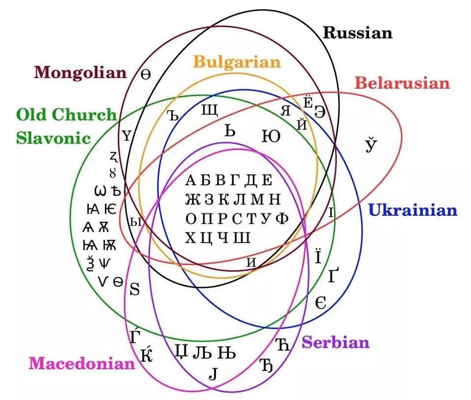 Cyrilice byla roku 862 vytvořena svatým Cyrilem a poprvé použita na Velké Moravě