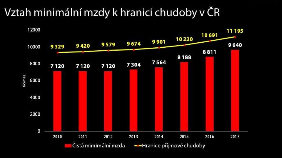 Vztah minimální mzdy k hranici chudoby v ČR