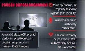 CIA nás špehuje přes smartphony a televizory!